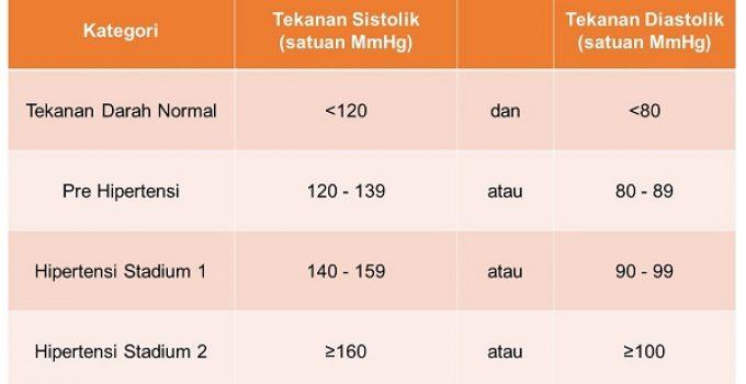 tabel tekanan darah tinggi
